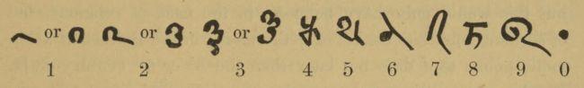 Bakhshali Numerals